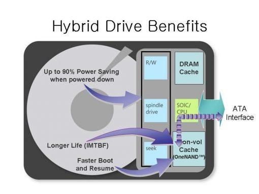 Hard Drive benefits