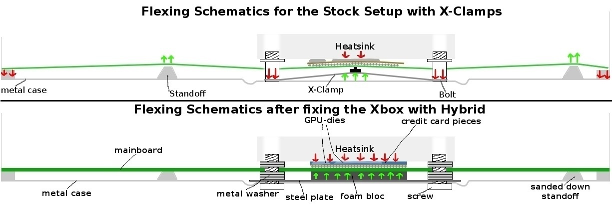 Xbox Clamp fix