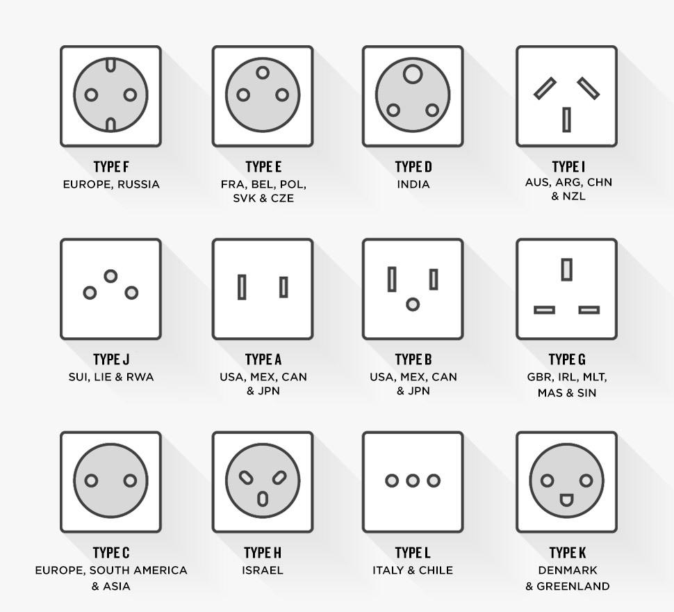 Powerplugs around the world