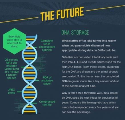 dna storage future