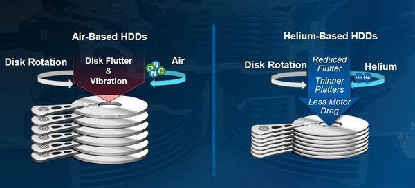 Helium hard drives