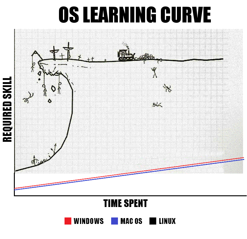 operating system learning curve compared
