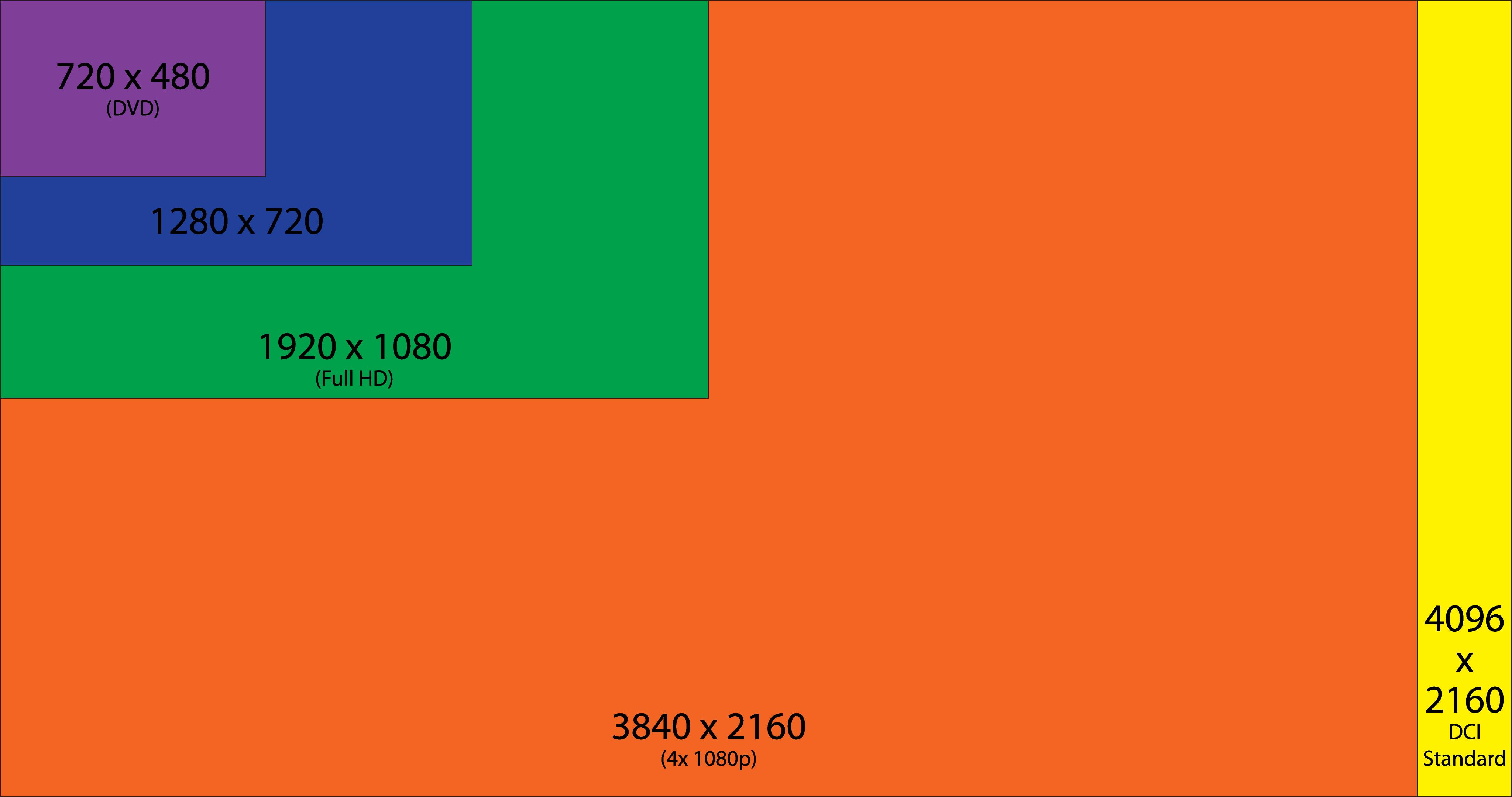 Pixel chart