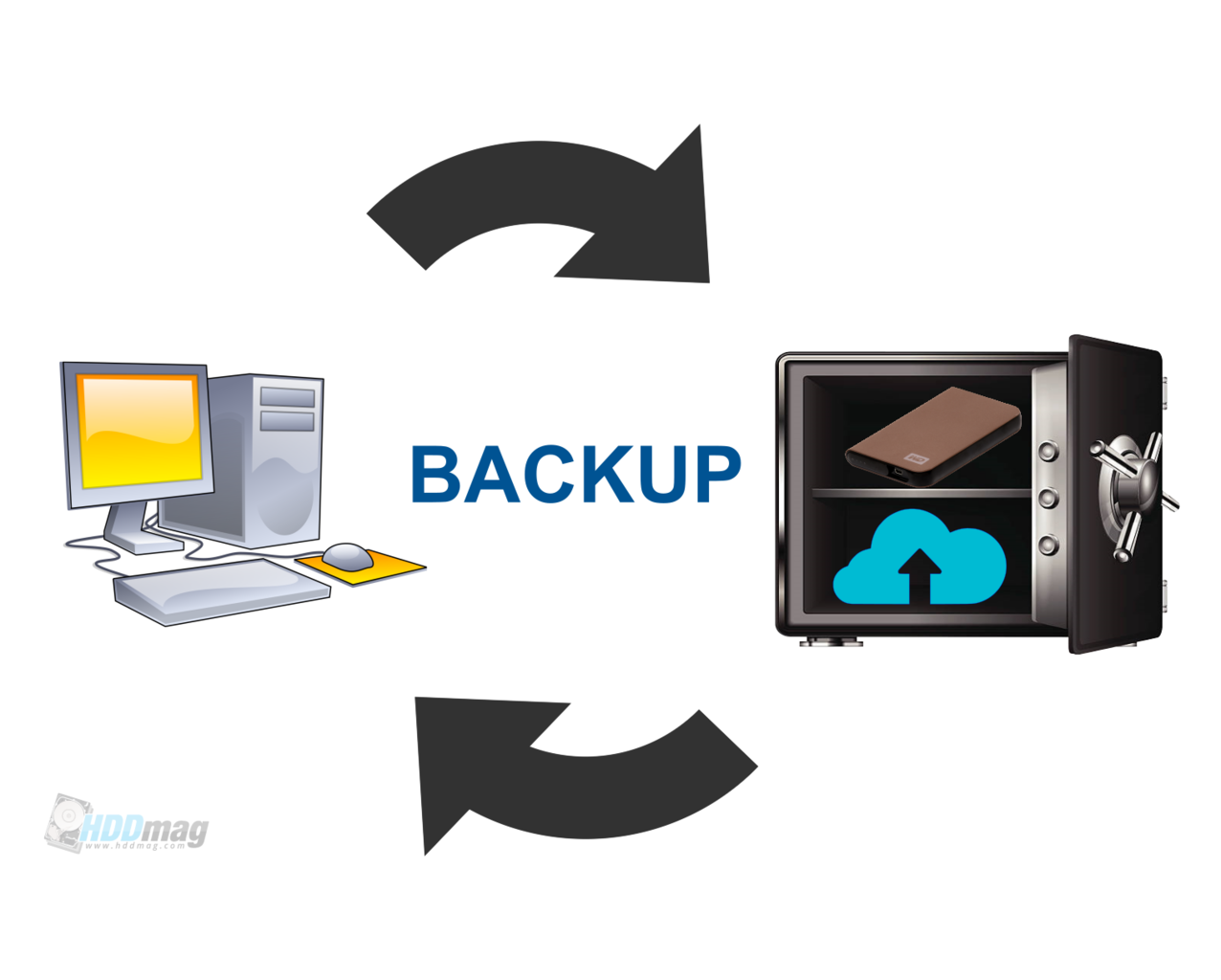 internal hard drive reliability, best hard drive pc, best hard drive laptop, backup hard drive, data security