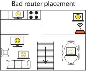 bad router placements