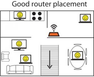 good wifi router placements