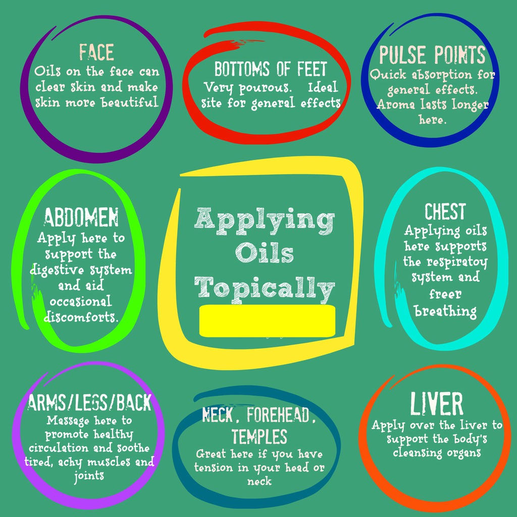 Applications for essential oils: